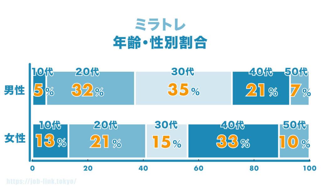 ミラトレ利用者年齢性別割合