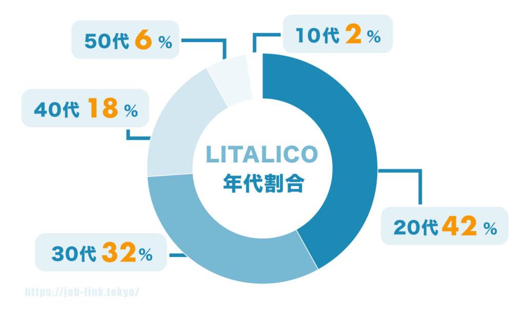 LITALICOワークス 年代割合